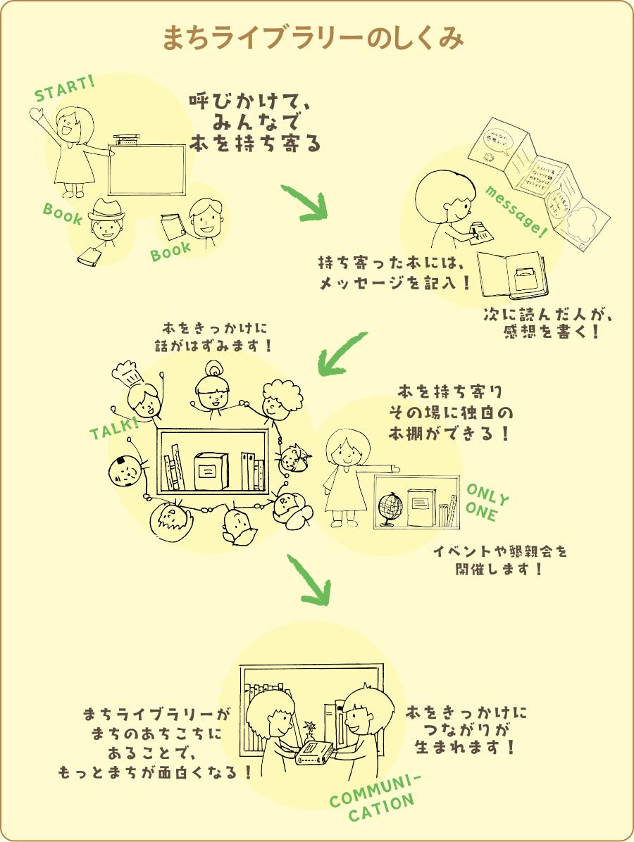 花machi程序庫的結構呼叫,把留言填入一起各自帶來書的各自帶來的書! 以下看的人寫感想! 以書為契機談得非常起勁! 獨特的書架在當場能夠各自帶來書! 舉行活動以及聯歡會! machi程序庫gamachinoachikochiniarukotode,mottomachiga變得有趣! 聯系以書為契機出生!