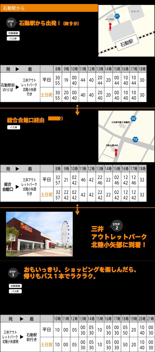 石動駅からのアクセス(バス)