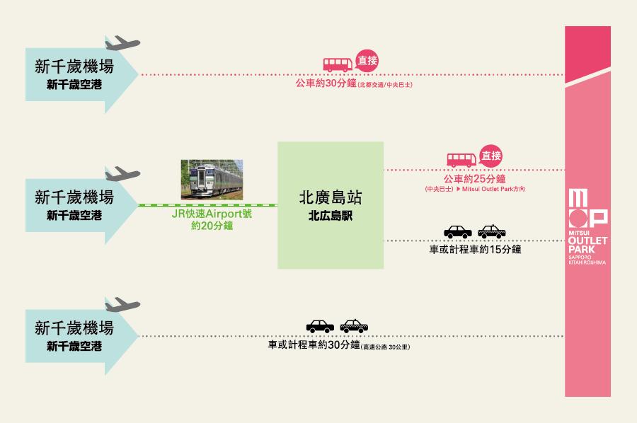 圖片來源:https://mitsui-shopping-park.com/mop/sapporo/tw/access/